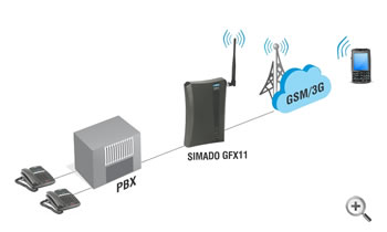 GSM/3G Connectivity to Existing PBX
